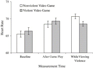 the psychological effects of violent video games and movies