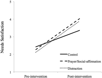Prayer, self-affirmation, and distraction improve recovery