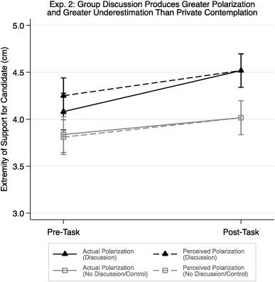 Partisan Underestimation Of The Polarizing Influence Of Group
