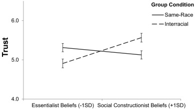 bridging racial divides social constructionist vs essentialist