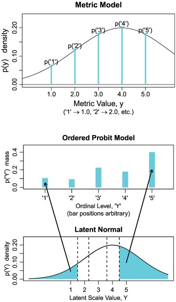 Analyzing ordinal data with metric models: What could