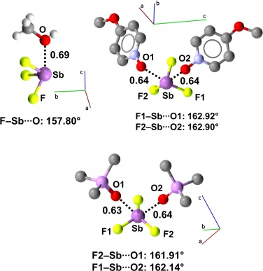 Fluorinated elements of Group 15 as pnictogen bond donor sites