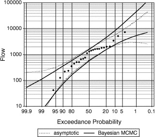 Bayesian MCMC flood frequency analysis with historical information