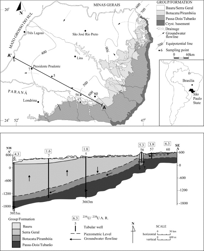 Hydroradiochemical relationships in the giant guarani aquifer a simplified map showing the groundwater flow in guarani aquifer so paulo state brazil the geological cross section se nw from avar up to presidente publicscrutiny Images