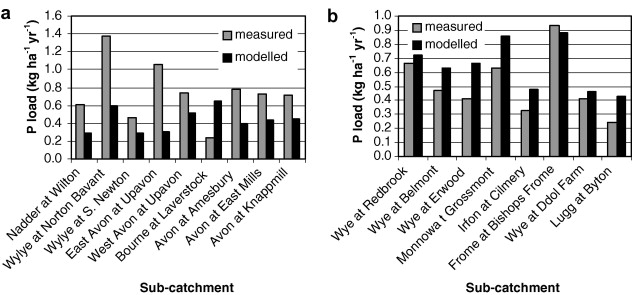 PSYCHIC – A process-based model of phosphorus and sediment