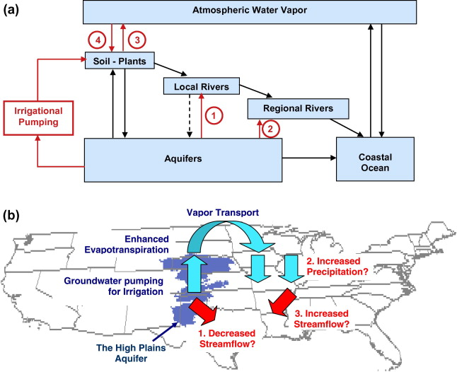 Large scale water cycle perturbation due to irrigation pumping in a a simplified version of the terrestrial water cycle showing its reservoirs and the complex dynamic interactions among them red arrows indicate fluxes ccuart Gallery