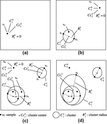 Runoff forecasting using a Takagi–Sugeno neuro-fuzzy model with