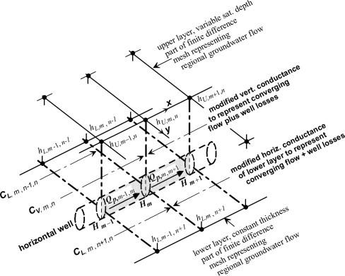 Significance Of Hydraulic Head Gradients Within Horizontal Wells In
