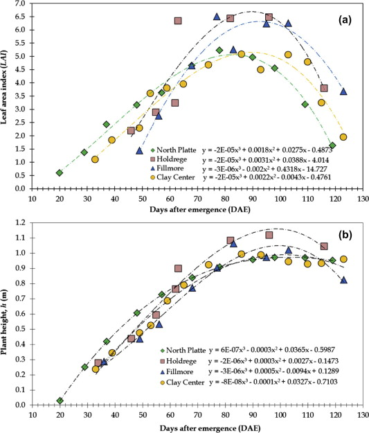 Modeling soybean canopy resistance from micrometeorological