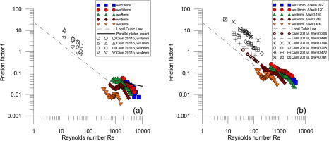 Experimental investigation of flow behavior in smooth and rough graphical abstract ccuart Image collections