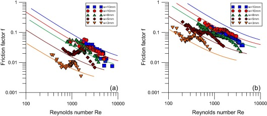 Experimental investigation of flow behavior in smooth and rough moody diagram model prediction curves and corresponding experimental results ccuart Images