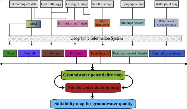 A GIS/Remote Sensing-based methodology for groundwater potentiality