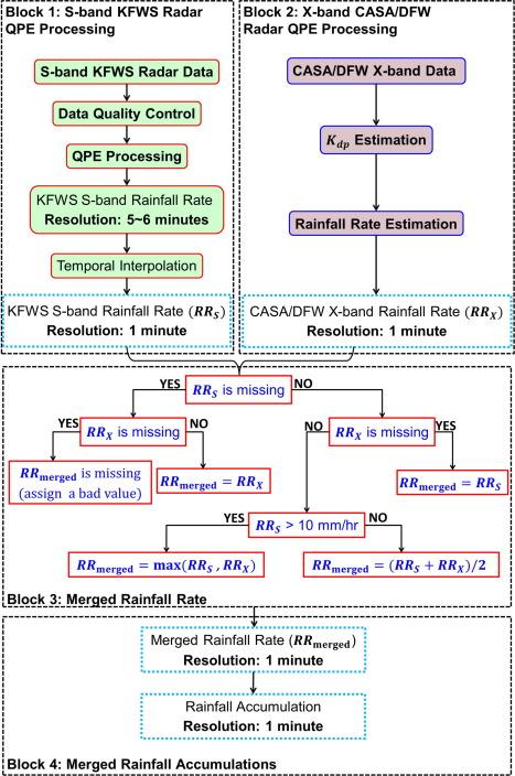 The quantitative precipitation estimation system for Dallas