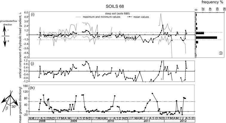Soil water balance in an unsaturated pyroclastic slope for