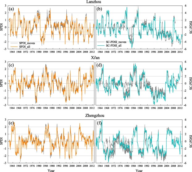 Sensitivity Analysis Of Standardization Procedures In