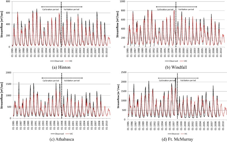 Climate Induced Alteration Of Hydrologic Indicators In The
