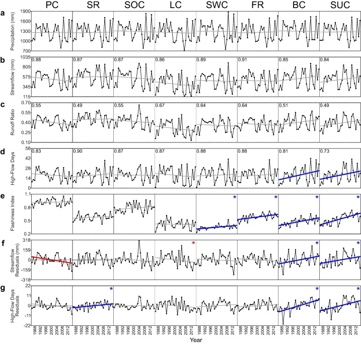 Diverse Multi Decadal Changes In Streamflow Within A Rapidly