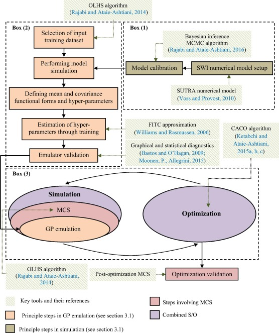 Uncertainty-based simulation-optimization using Gaussian