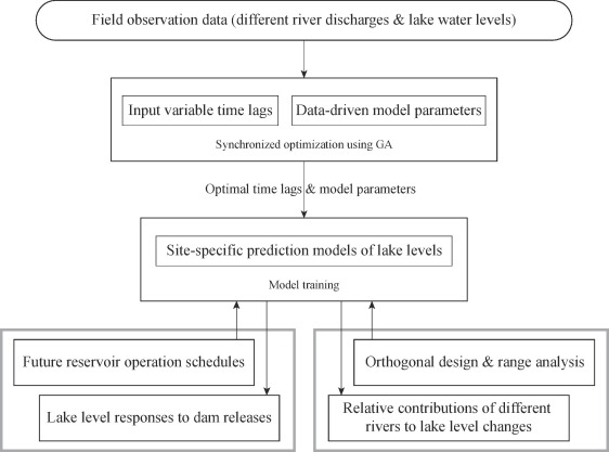 Water level management of lakes connected to regulated