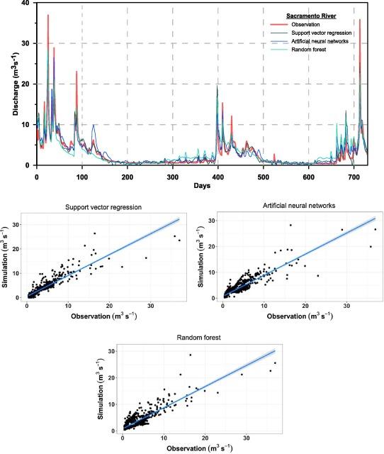 Simulation and forecasting of streamflows using machine