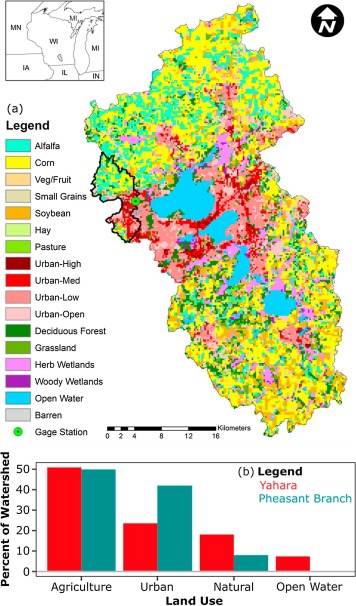 Continuous separation of land use and climate effects on the