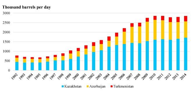 Water management paradigm shifts in the Caspian Sea region