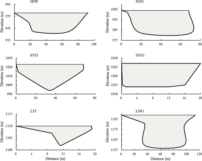 Estimation of sediment trapping behind check dams using high-density