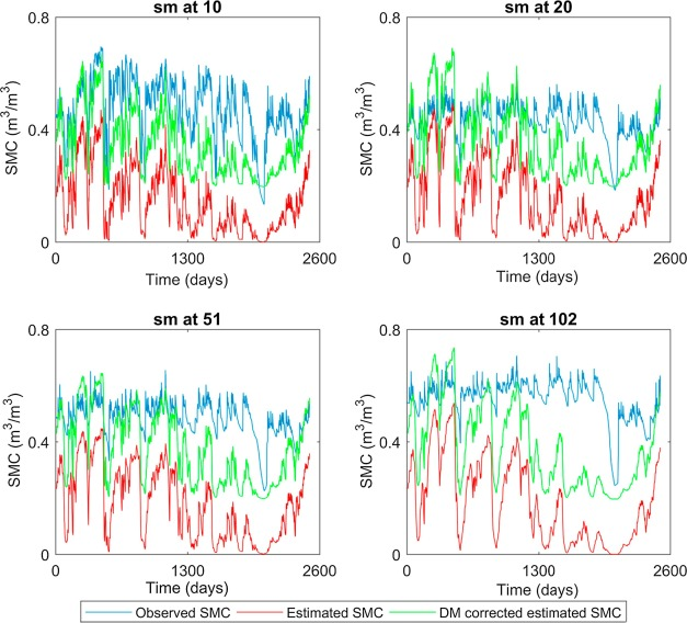 Development of a spatially-varying Statistical Soil Moisture Profile