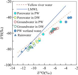Controls of organic matter bioreactivity on arsenic mobility