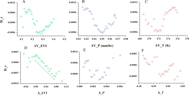 Spatial variation of correlations between vertical soil water and