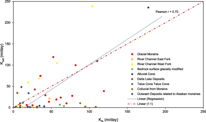 Hydraulic conductivity of quaternary surficial units within
