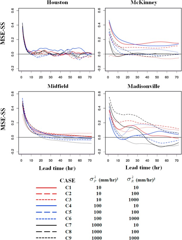 Improving flood forecasting using conditional bias-penalized