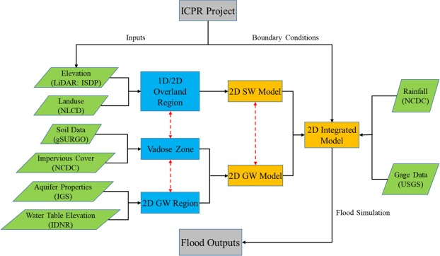 Flood inundation modeling and mapping by integrating surface