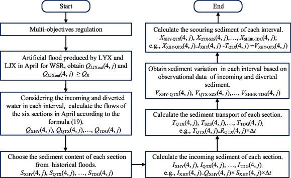 Long-term water-sediment multi-objectives regulation of