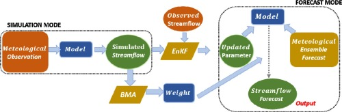 Recursive Streamflow Forecasting: A State Space Approach