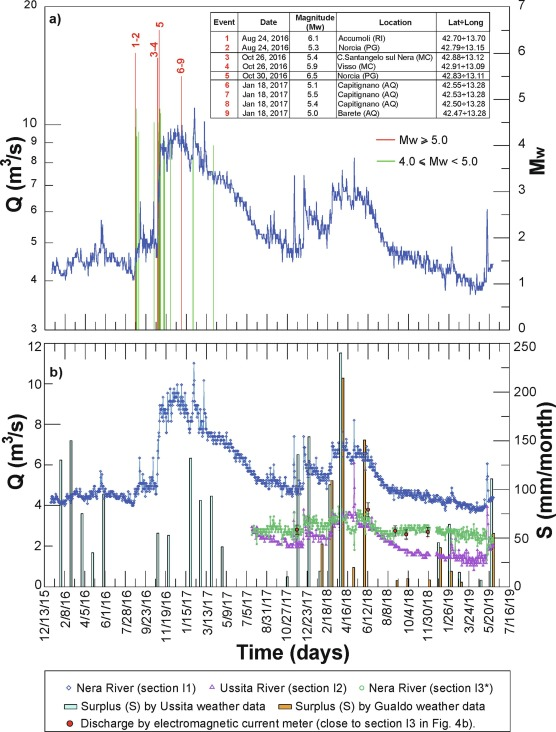 Effects Of Earthquakes On The Discharge Of Groundwater