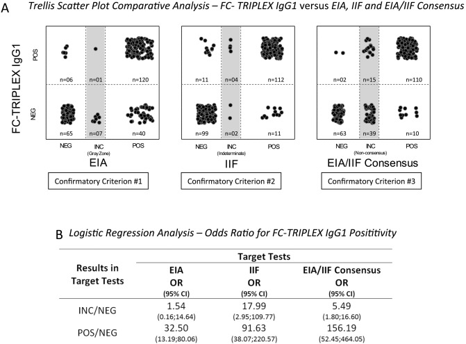 Usefulness of FC-TRIPLEX Chagas/Leish IgG1 as confirmatory