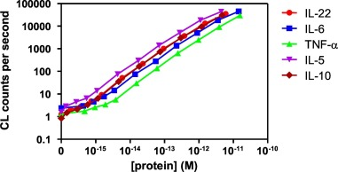 Sensitivity and binding kinetics of an ultra-sensitive