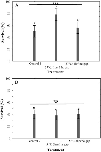 Rapid thermal responses and thermal tolerance in adult codling moth mean survival of cydia pomonella at 9 c for 2 h a and at 45 c for 2 h b after receiving a range of pre treatments detailed statistical results are ccuart Choice Image