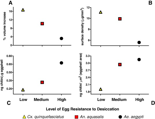 Physical features and chitin content of eggs from the