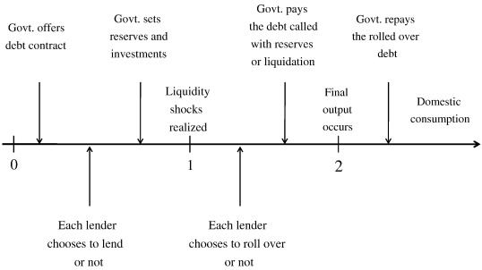 A theory of rollover risk, sudden stops, and foreign
