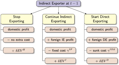 what is direct exporting and indirect exporting