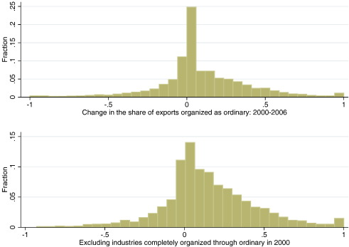 Tariffs and the organization of trade in China - ScienceDirect