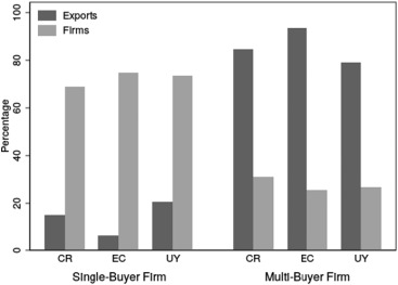 The buyer margins of firms' exports - ScienceDirect