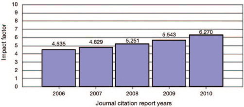 A Review of the Journal of Investigative Dermatology's Most Cited