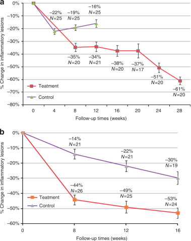 Acne Treatment Based On Selective Photothermolysis Of Sebaceous