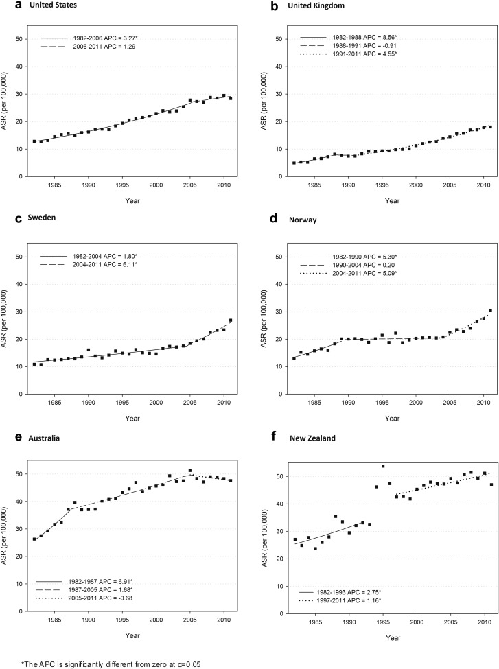 The Growing Burden Of Invasive Melanoma Projections Of Incidence Rates And Numbers Of New Cases In Six Susceptible Populations Through 2031 Sciencedirect