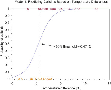Skin Surface Temperatures Measured by Thermal Imaging Aid in