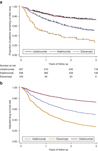 Differential Drug Survival of Second-Line Biologic Therapies in