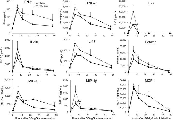 Intravenous IgG Reduces Pathogenic Autoantibodies, Serum IL